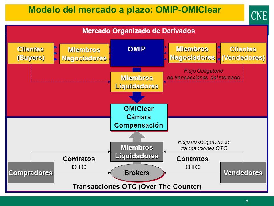 Modelo del mercado a plazo: OMIP-OMIClear