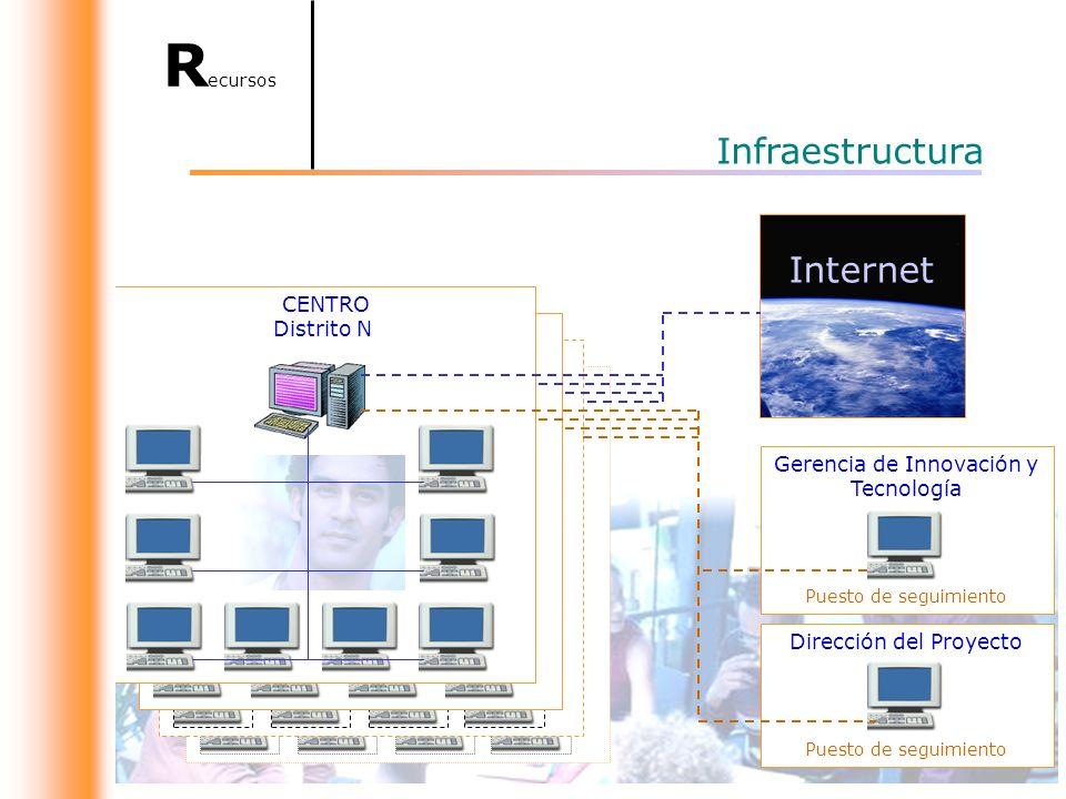Recursos Infraestructura Internet CENTRO Distrito N