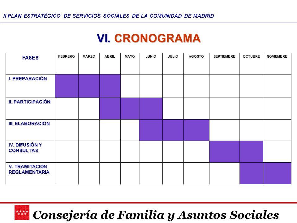 VI. CRONOGRAMA FASES I. PREPARACIÓN II. PARTICIPACIÓN III. ELABORACIÓN