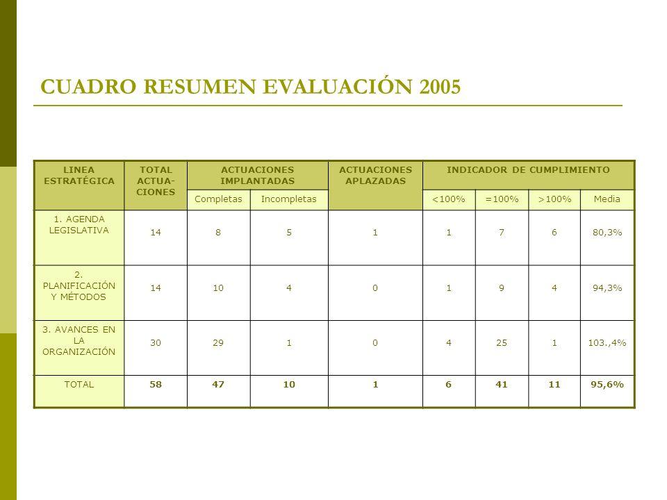 CUADRO RESUMEN EVALUACIÓN 2005