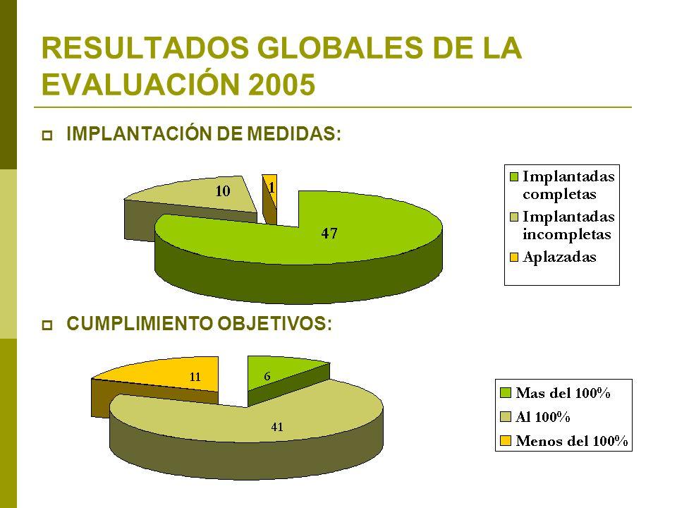 RESULTADOS GLOBALES DE LA EVALUACIÓN 2005