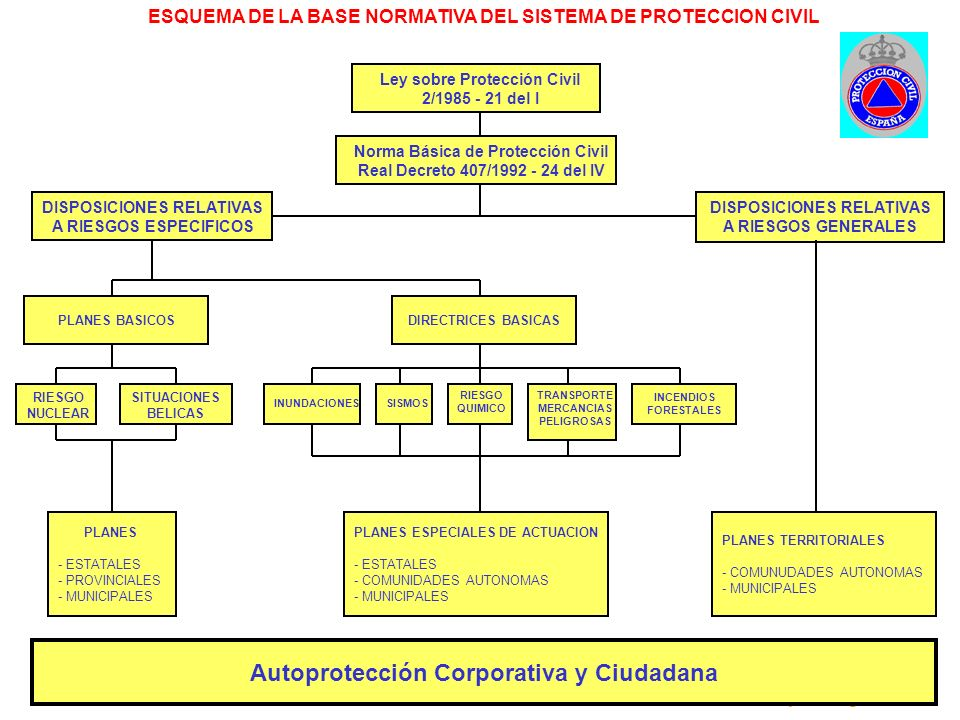 Autoprotección Corporativa y Ciudadana