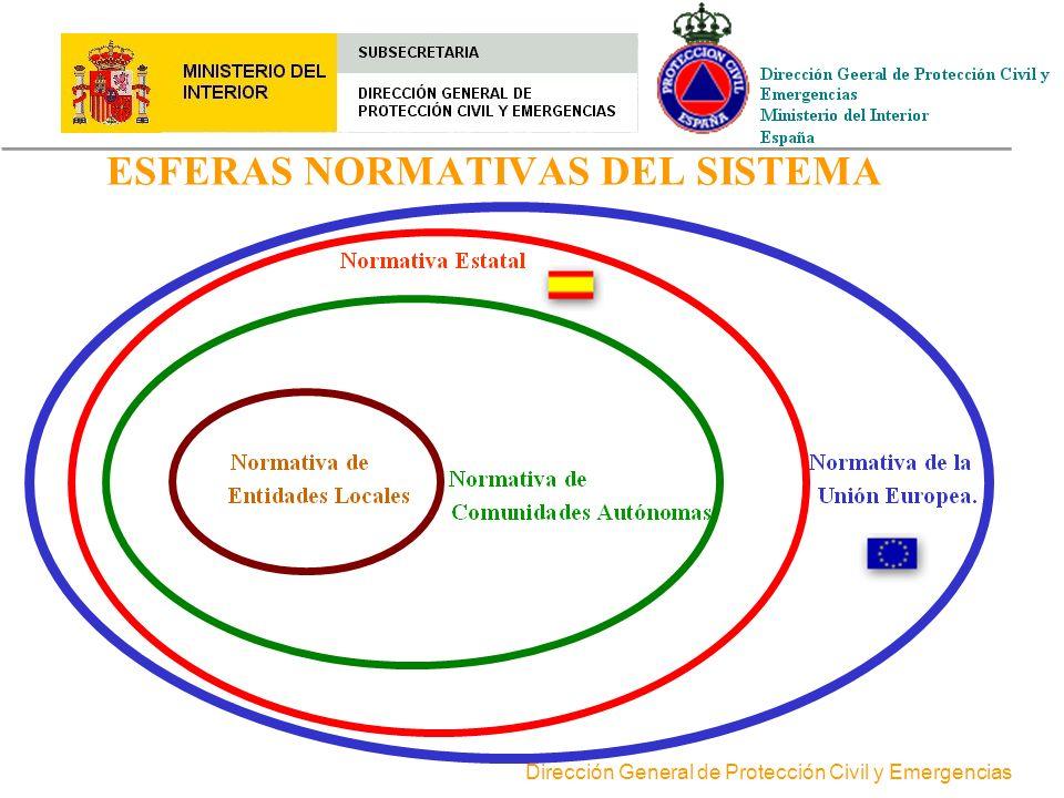 ESFERAS NORMATIVAS DEL SISTEMA