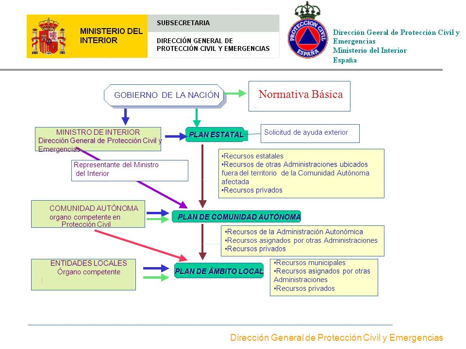 El modelo espa ol de protecci n civil ppt video online for Ministerio de interior direccion