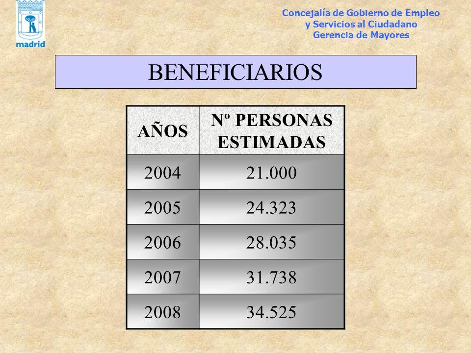 BENEFICIARIOS AÑOS Nº PERSONAS ESTIMADAS 2004 21.000 2005 24.323 2006