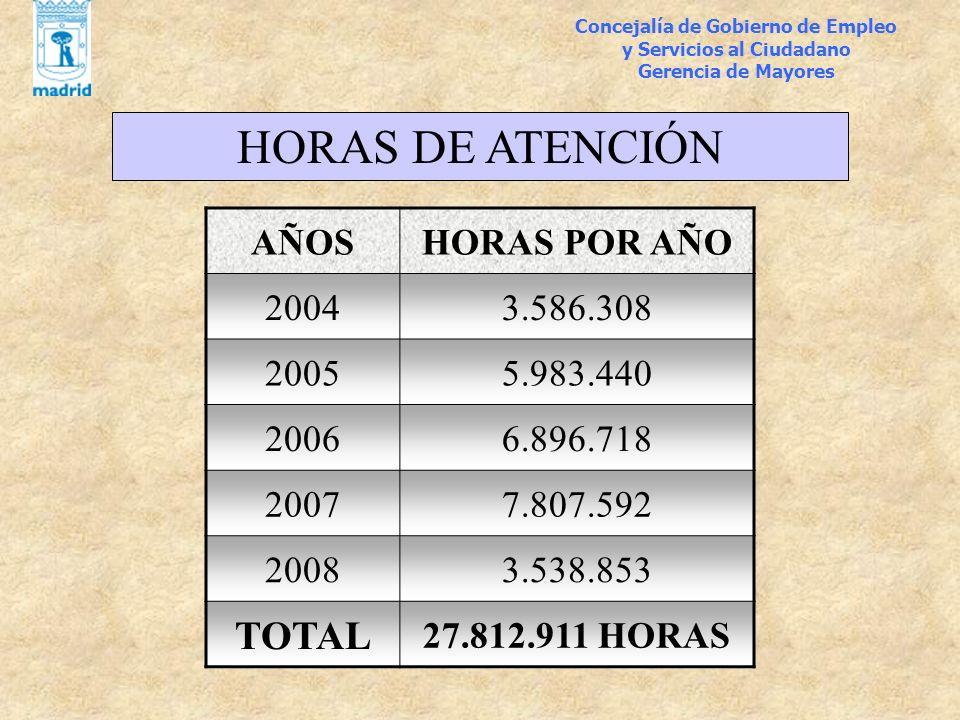 HORAS DE ATENCIÓN TOTAL AÑOS HORAS POR AÑO 2004 3.586.308 2005
