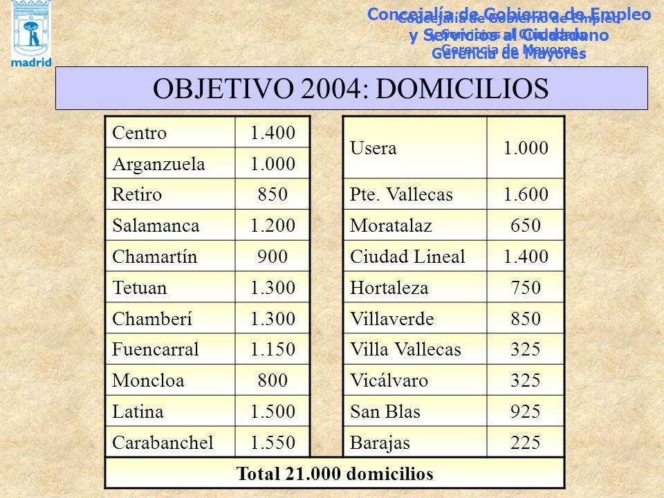 OBJETIVO 2004: DOMICILIOS Centro 1.400 Usera 1.000 Arganzuela Retiro