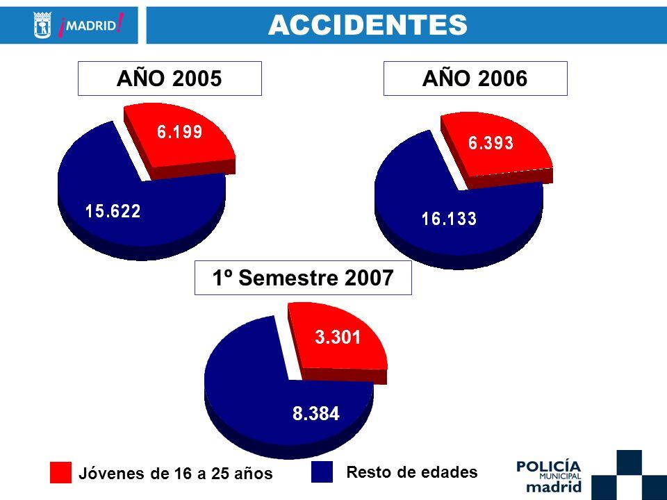 ACCIDENTES AÑO 2005 AÑO 2006 1º Semestre 2007 3.301 8.384