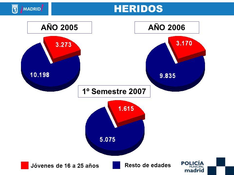 HERIDOS AÑO 2005 AÑO 2006 1º Semestre 2007 Jóvenes de 16 a 25 años