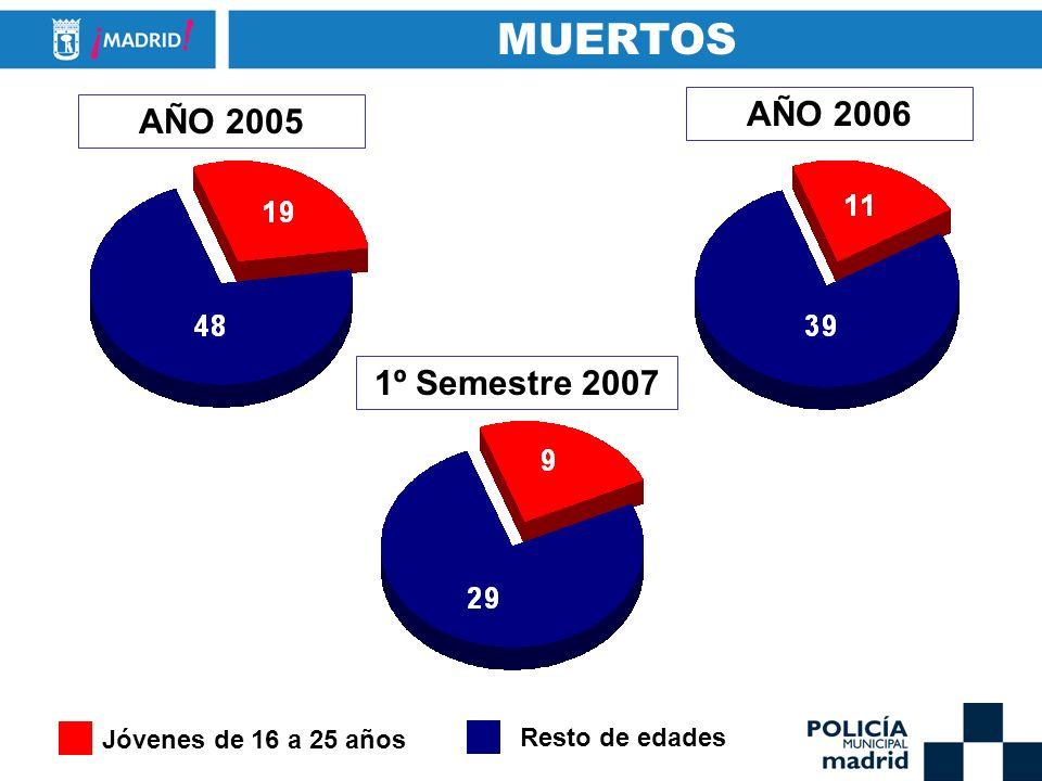 MUERTOS AÑO 2006 AÑO 2005 1º Semestre 2007 Jóvenes de 16 a 25 años