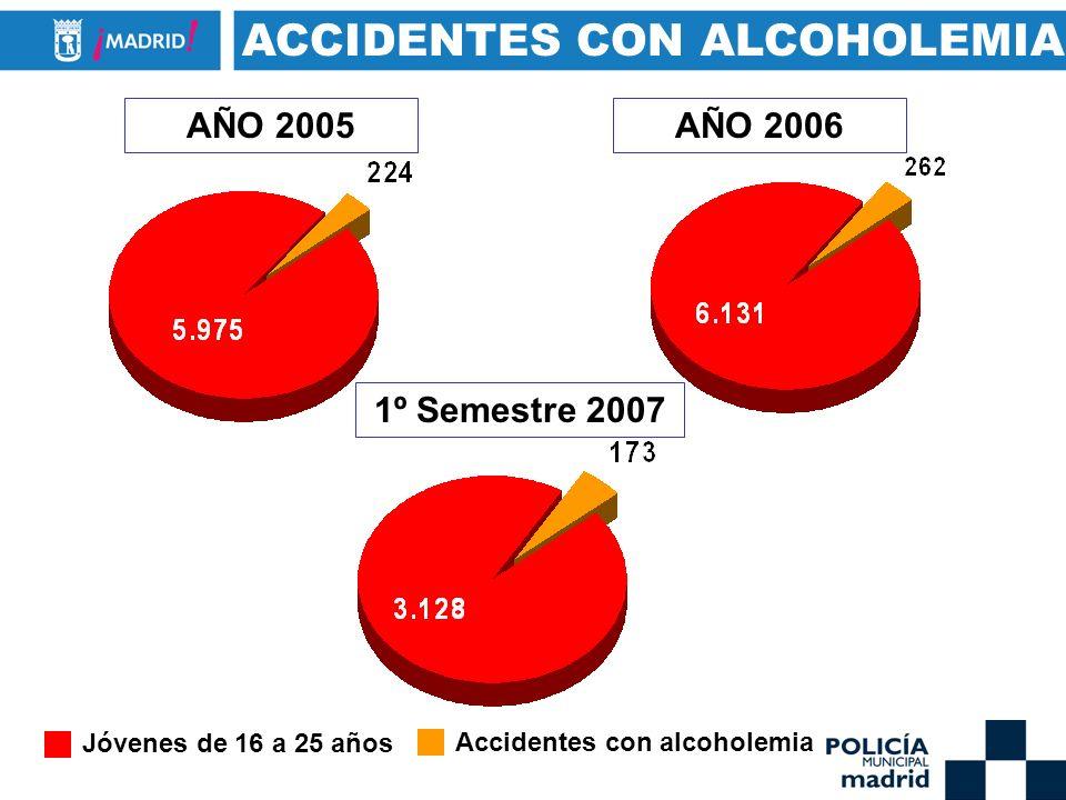 ACCIDENTES CON ALCOHOLEMIA