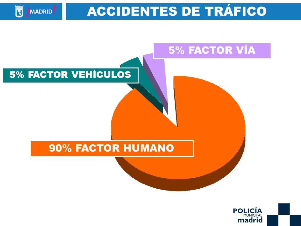 ACCIDENTES DE TRÁFICO 5% FACTOR VÍA 90% FACTOR HUMANO