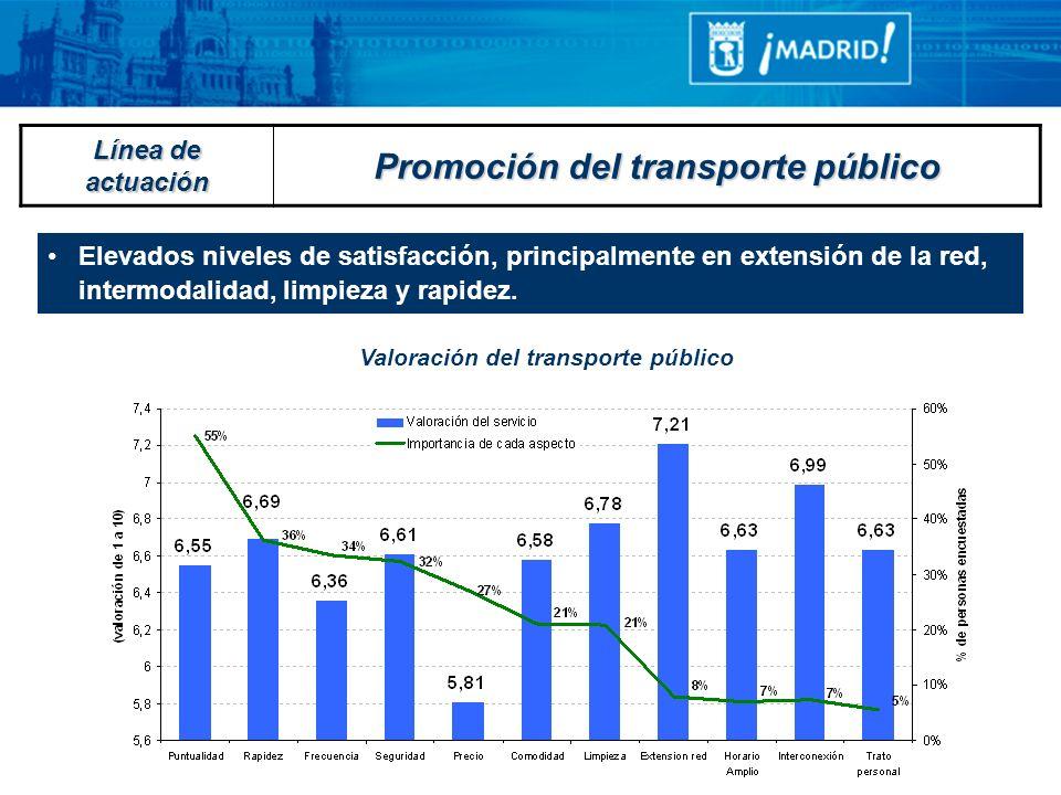 Promoción del transporte público Valoración del transporte público