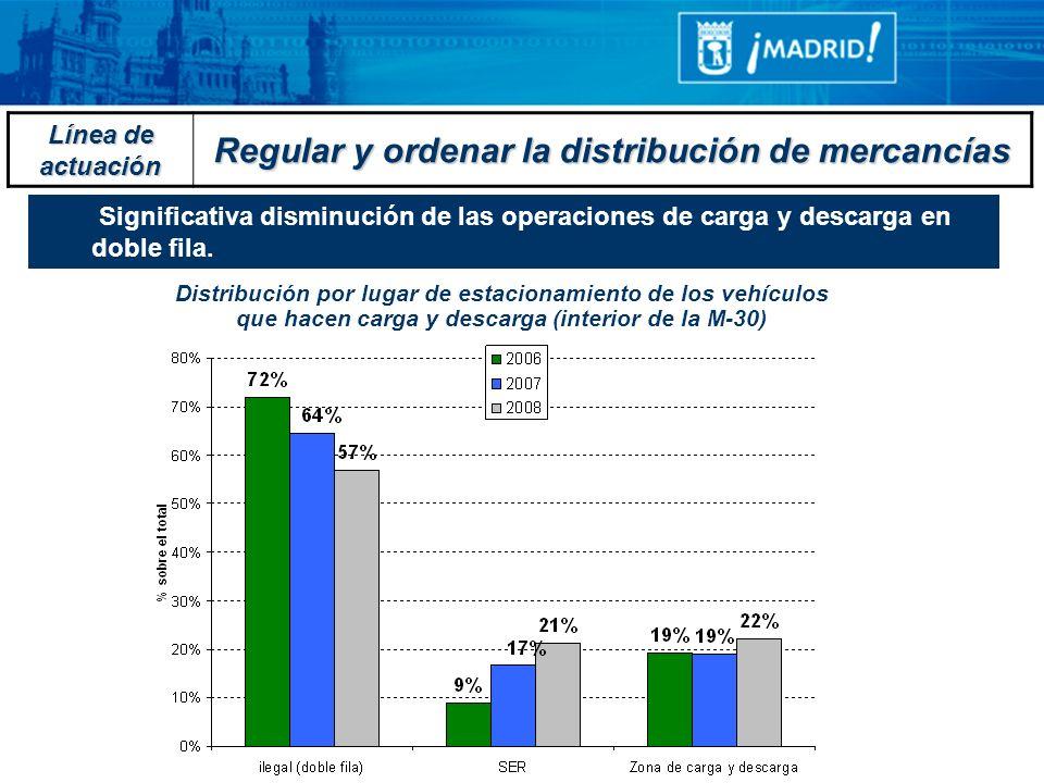 Regular y ordenar la distribución de mercancías