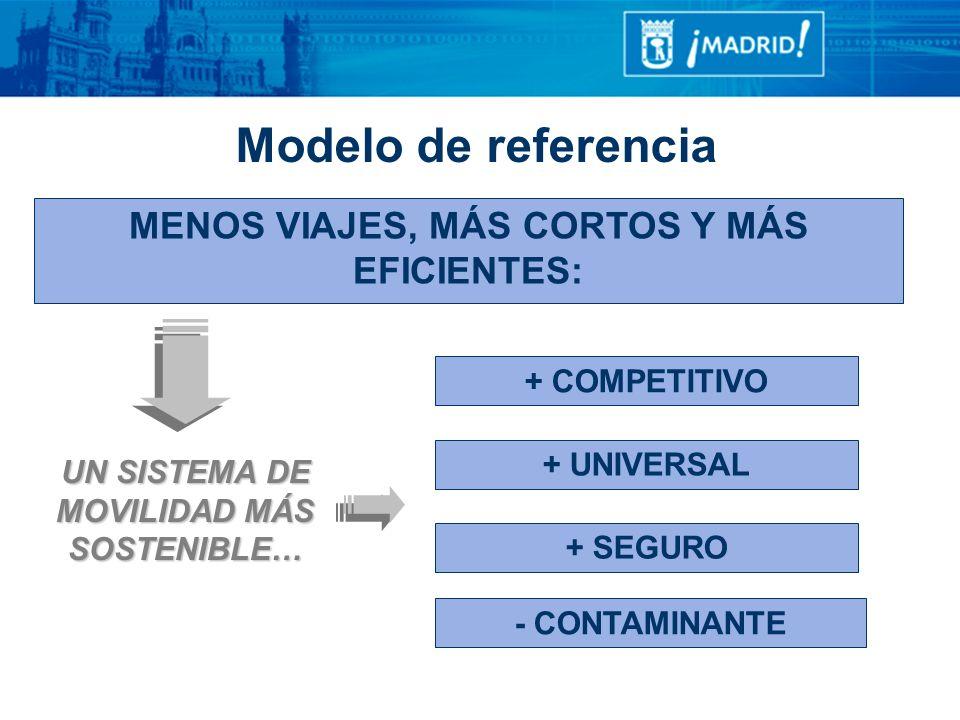 Modelo de referencia MENOS VIAJES, MÁS CORTOS Y MÁS EFICIENTES: