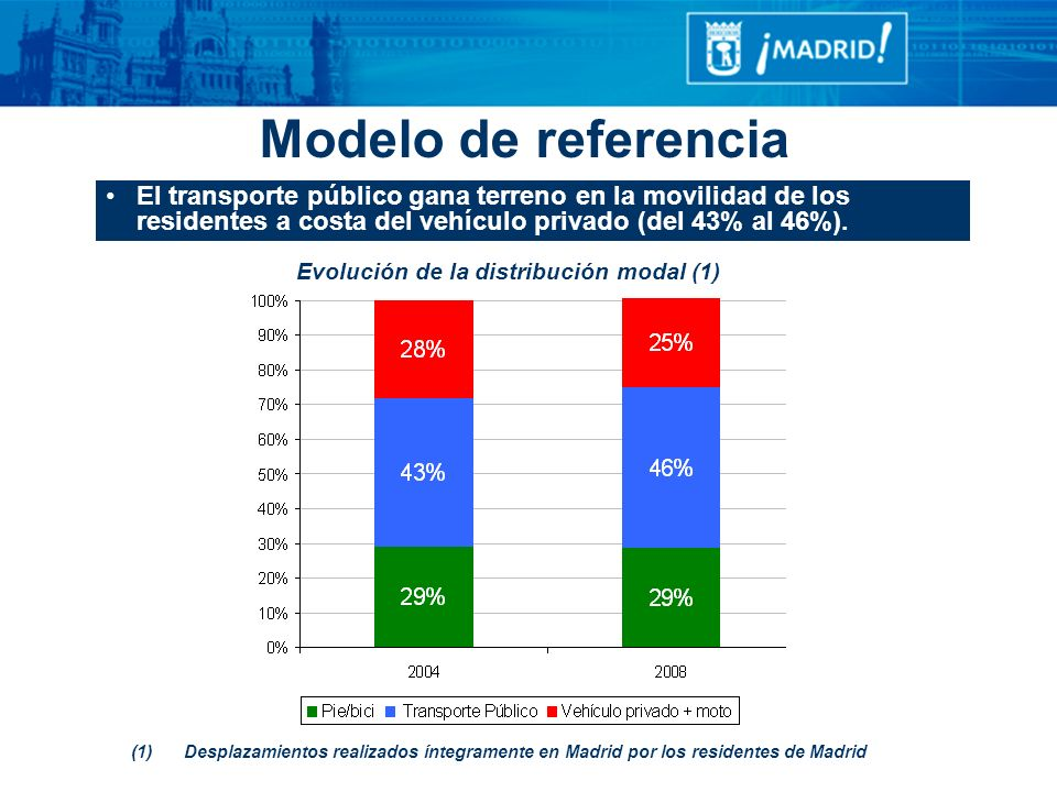 Evolución de la distribución modal (1)