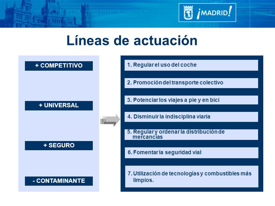 Líneas de actuación + COMPETITIVO + UNIVERSAL + SEGURO - CONTAMINANTE
