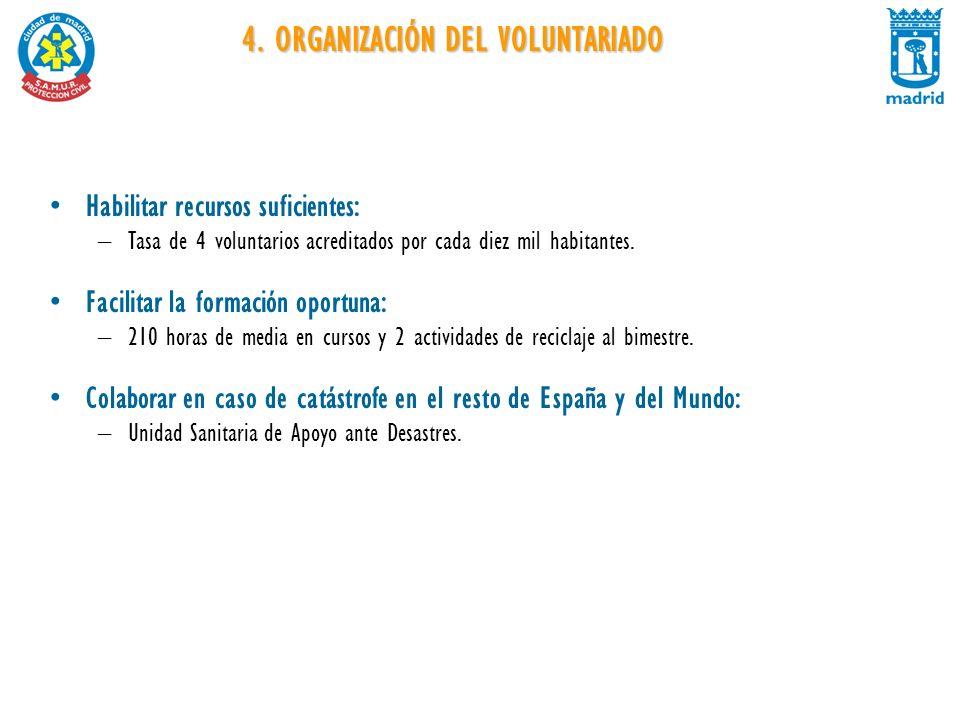 4. ORGANIZACIÓN DEL VOLUNTARIADO