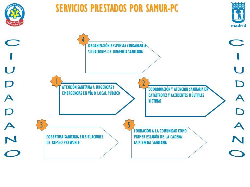 SERVICIOS PRESTADOS POR SAMUR-PC
