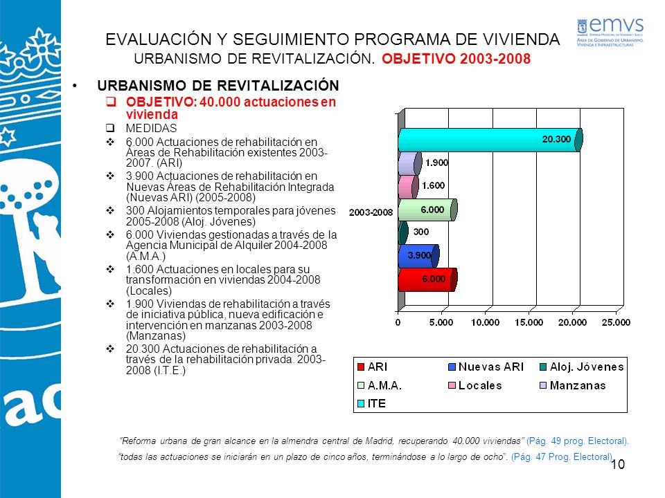 EVALUACIÓN Y SEGUIMIENTO PROGRAMA DE VIVIENDA URBANISMO DE REVITALIZACIÓN. OBJETIVO 2003-2008