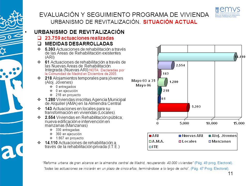 EVALUACIÓN Y SEGUIMIENTO PROGRAMA DE VIVIENDA URBANISMO DE REVITALIZACIÓN. SITUACIÓN ACTUAL