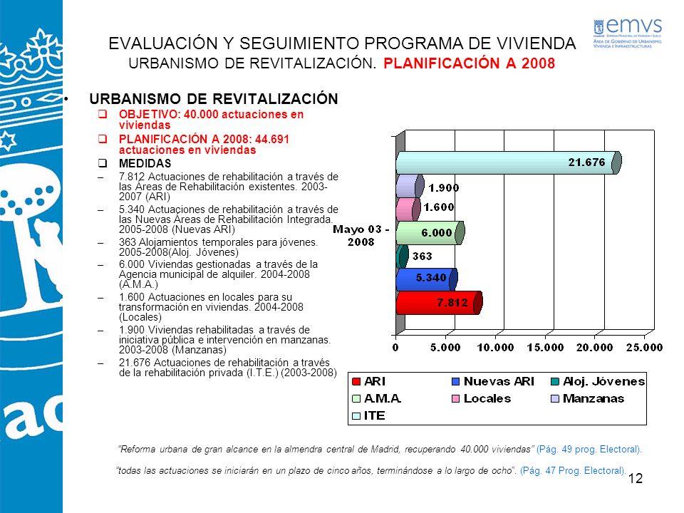 EVALUACIÓN Y SEGUIMIENTO PROGRAMA DE VIVIENDA URBANISMO DE REVITALIZACIÓN. PLANIFICACIÓN A 2008