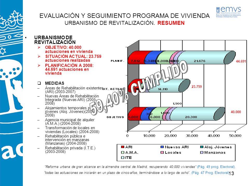EVALUACIÓN Y SEGUIMIENTO PROGRAMA DE VIVIENDA URBANISMO DE REVITALIZACIÓN. RESUMEN