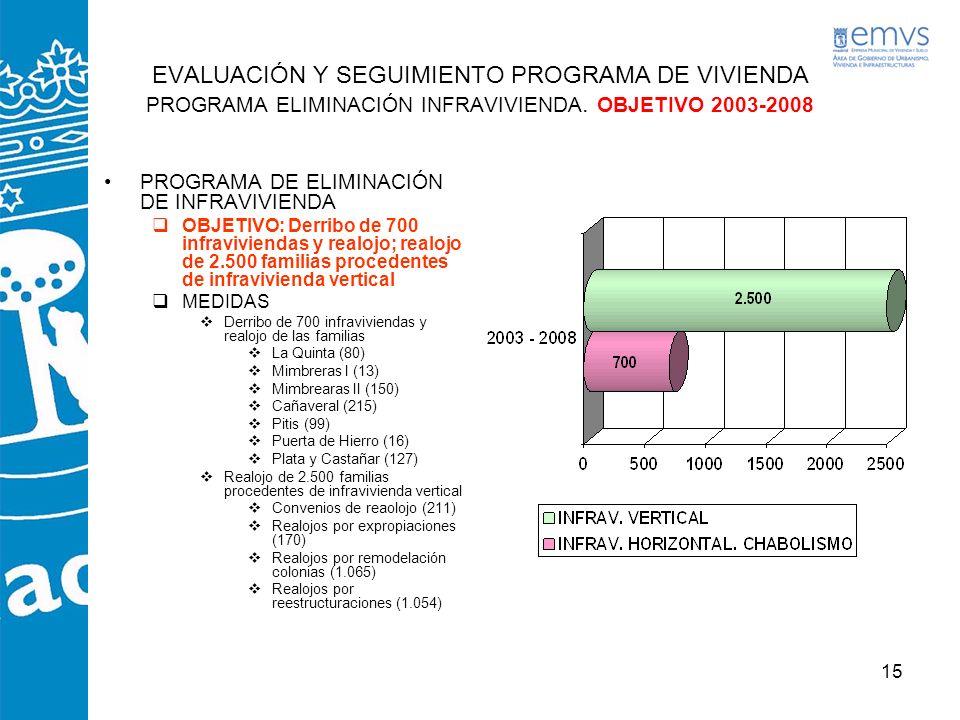 EVALUACIÓN Y SEGUIMIENTO PROGRAMA DE VIVIENDA PROGRAMA ELIMINACIÓN INFRAVIVIENDA. OBJETIVO 2003-2008