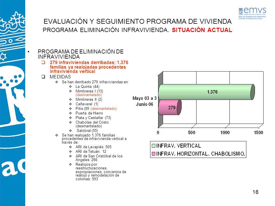 EVALUACIÓN Y SEGUIMIENTO PROGRAMA DE VIVIENDA PROGRAMA ELIMINACIÓN INFRAVIVIENDA. SITUACIÓN ACTUAL