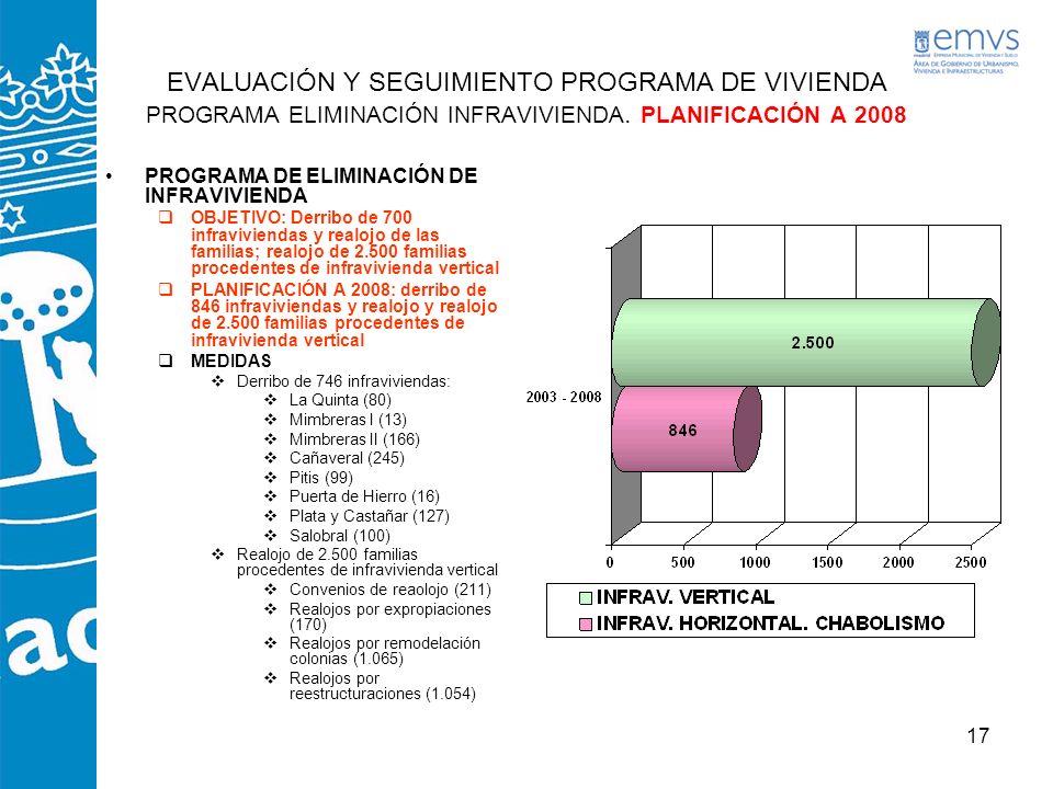 EVALUACIÓN Y SEGUIMIENTO PROGRAMA DE VIVIENDA PROGRAMA ELIMINACIÓN INFRAVIVIENDA. PLANIFICACIÓN A 2008