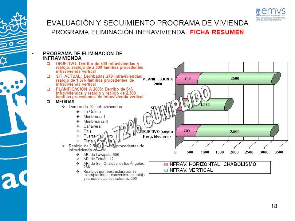 EVALUACIÓN Y SEGUIMIENTO PROGRAMA DE VIVIENDA PROGRAMA ELIMINACIÓN INFRAVIVIENDA. FICHA RESUMEN