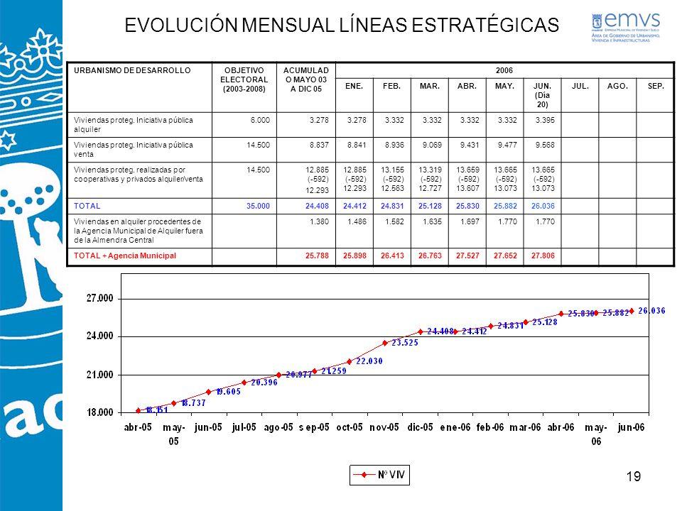 EVOLUCIÓN MENSUAL LÍNEAS ESTRATÉGICAS