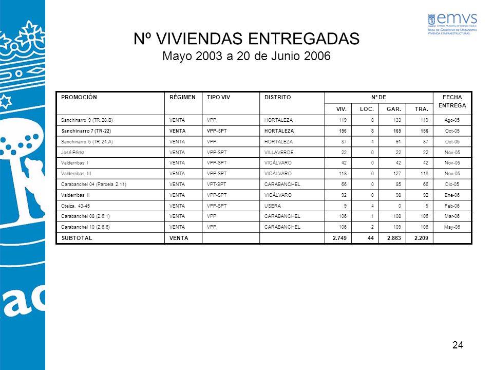 Nº VIVIENDAS ENTREGADAS Mayo 2003 a 20 de Junio 2006