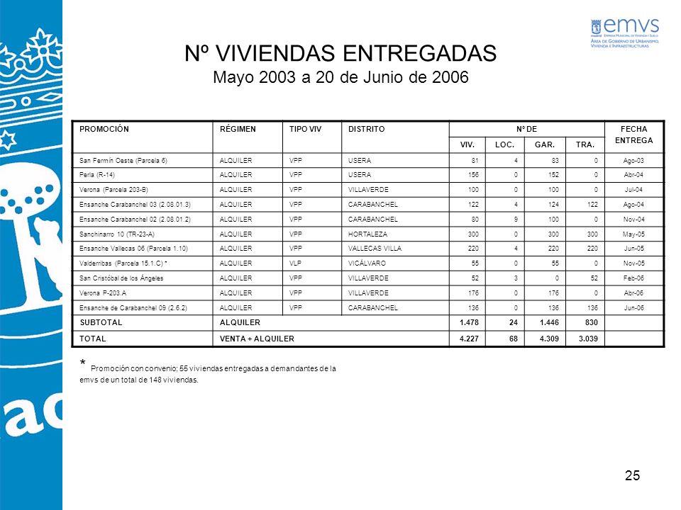 Nº VIVIENDAS ENTREGADAS Mayo 2003 a 20 de Junio de 2006