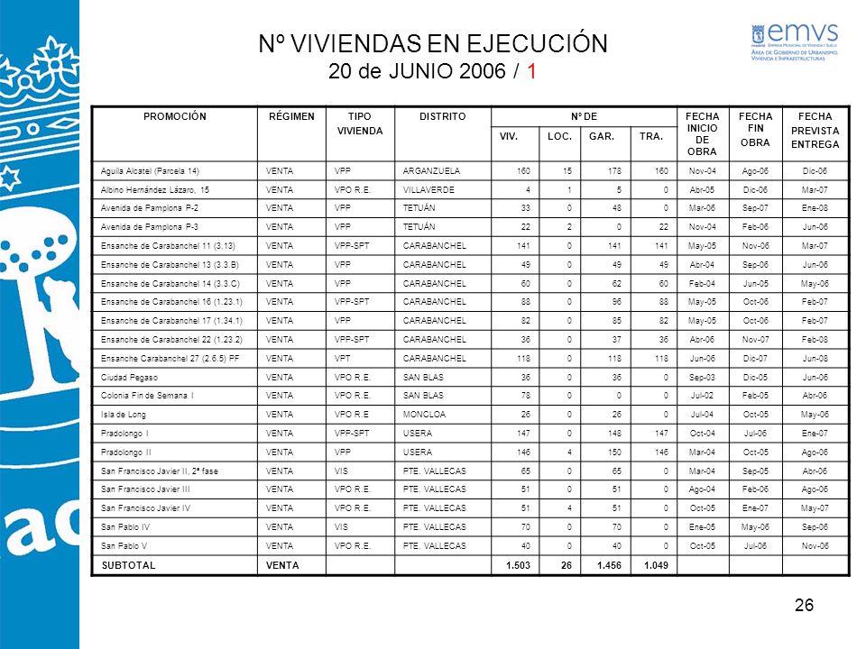 Nº VIVIENDAS EN EJECUCIÓN 20 de JUNIO 2006 / 1