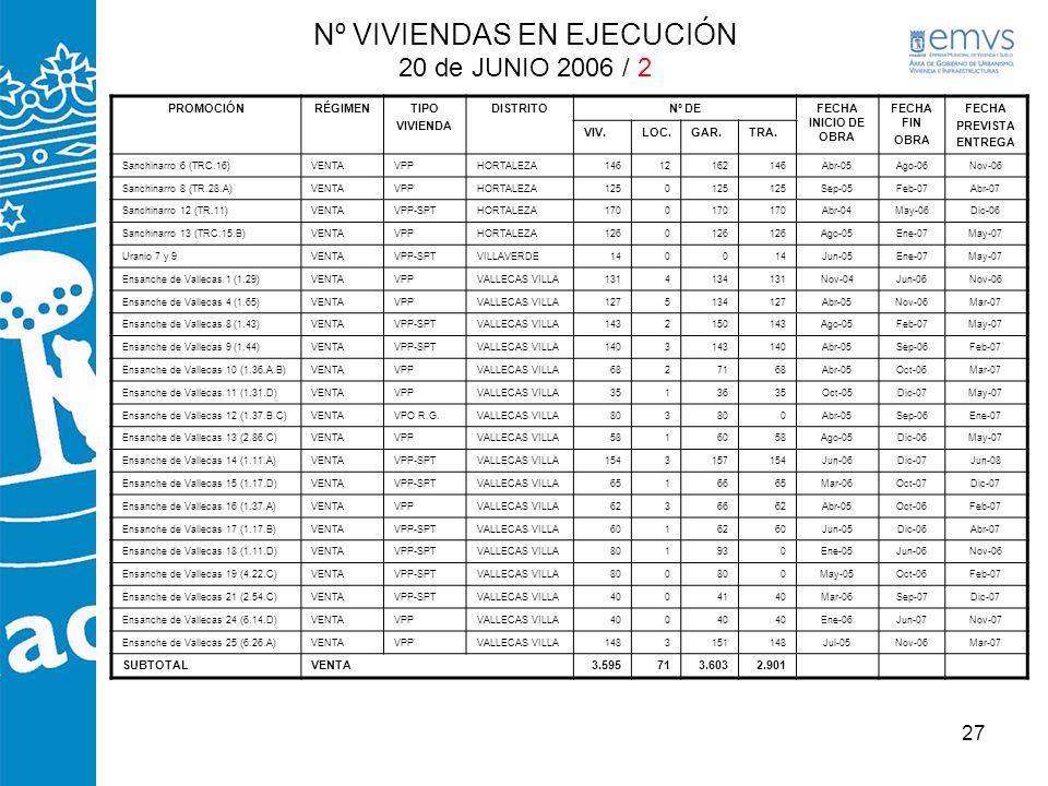 Nº VIVIENDAS EN EJECUCIÓN 20 de JUNIO 2006 / 2