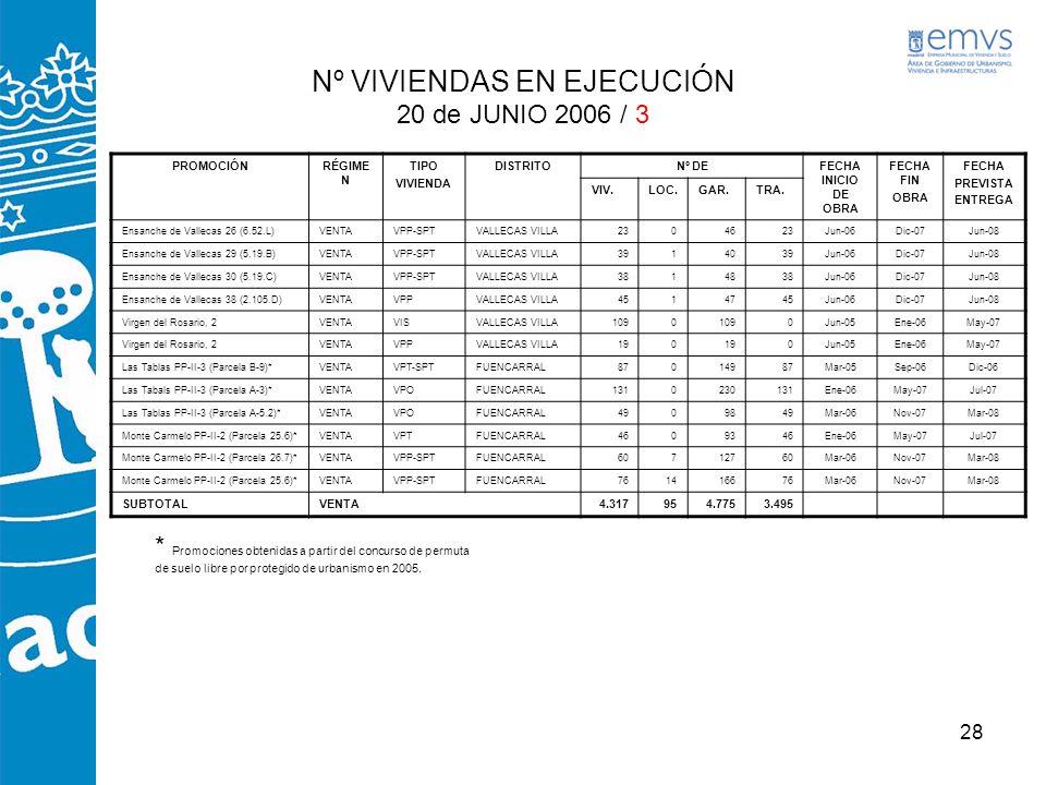 Nº VIVIENDAS EN EJECUCIÓN 20 de JUNIO 2006 / 3