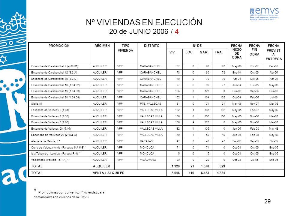 Nº VIVIENDAS EN EJECUCIÓN 20 de JUNIO 2006 / 4
