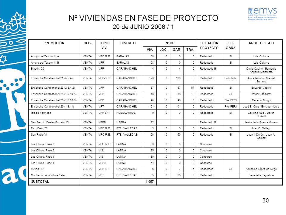 Nº VIVIENDAS EN FASE DE PROYECTO 20 de JUNIO 2006 / 1