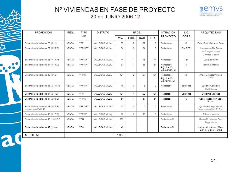 Nº VIVIENDAS EN FASE DE PROYECTO 20 de JUNIO 2006 / 2