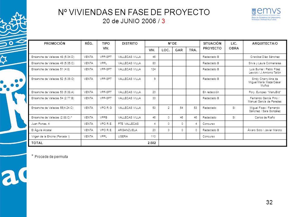 Nº VIVIENDAS EN FASE DE PROYECTO 20 de JUNIO 2006 / 3