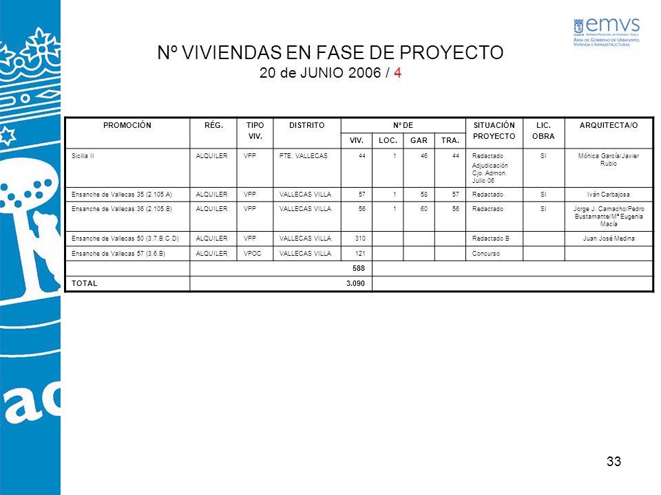 Nº VIVIENDAS EN FASE DE PROYECTO 20 de JUNIO 2006 / 4