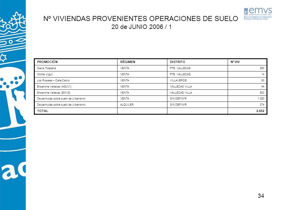Nº VIVIENDAS PROVENIENTES OPERACIONES DE SUELO 20 de JUNIO 2006 / 1