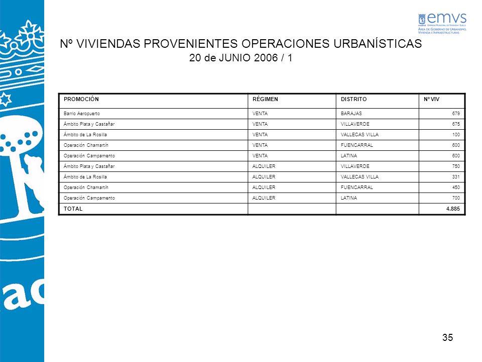 Nº VIVIENDAS PROVENIENTES OPERACIONES URBANÍSTICAS 20 de JUNIO 2006 / 1