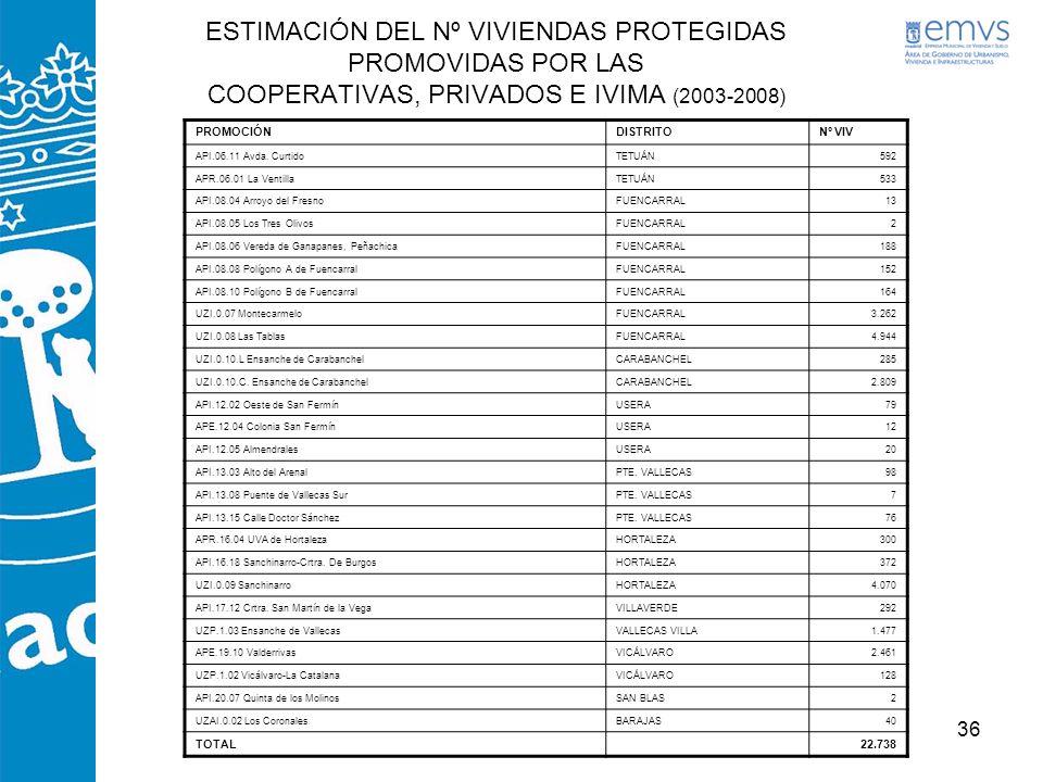 ESTIMACIÓN DEL Nº VIVIENDAS PROTEGIDAS PROMOVIDAS POR LAS COOPERATIVAS, PRIVADOS E IVIMA (2003-2008)