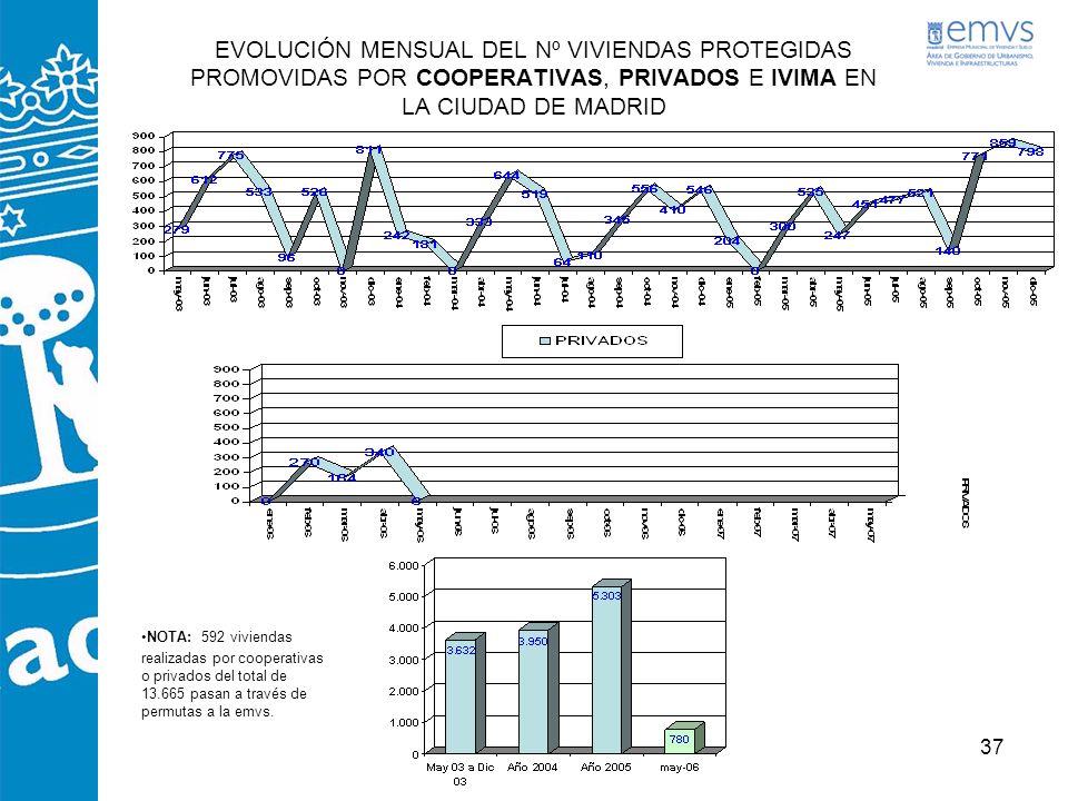 EVOLUCIÓN MENSUAL DEL Nº VIVIENDAS PROTEGIDAS PROMOVIDAS POR COOPERATIVAS, PRIVADOS E IVIMA EN LA CIUDAD DE MADRID