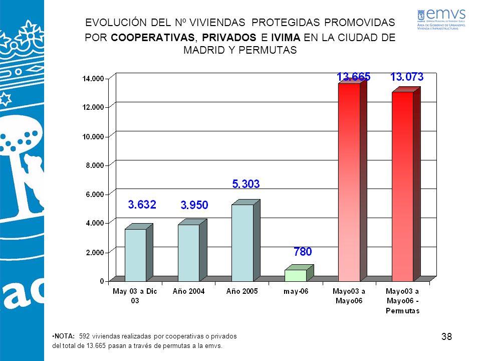 EVOLUCIÓN DEL Nº VIVIENDAS PROTEGIDAS PROMOVIDAS POR COOPERATIVAS, PRIVADOS E IVIMA EN LA CIUDAD DE MADRID Y PERMUTAS
