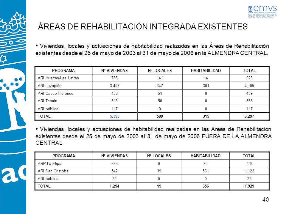 ÁREAS DE REHABILITACIÓN INTEGRADA EXISTENTES