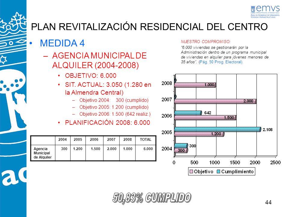PLAN REVITALIZACIÓN RESIDENCIAL DEL CENTRO