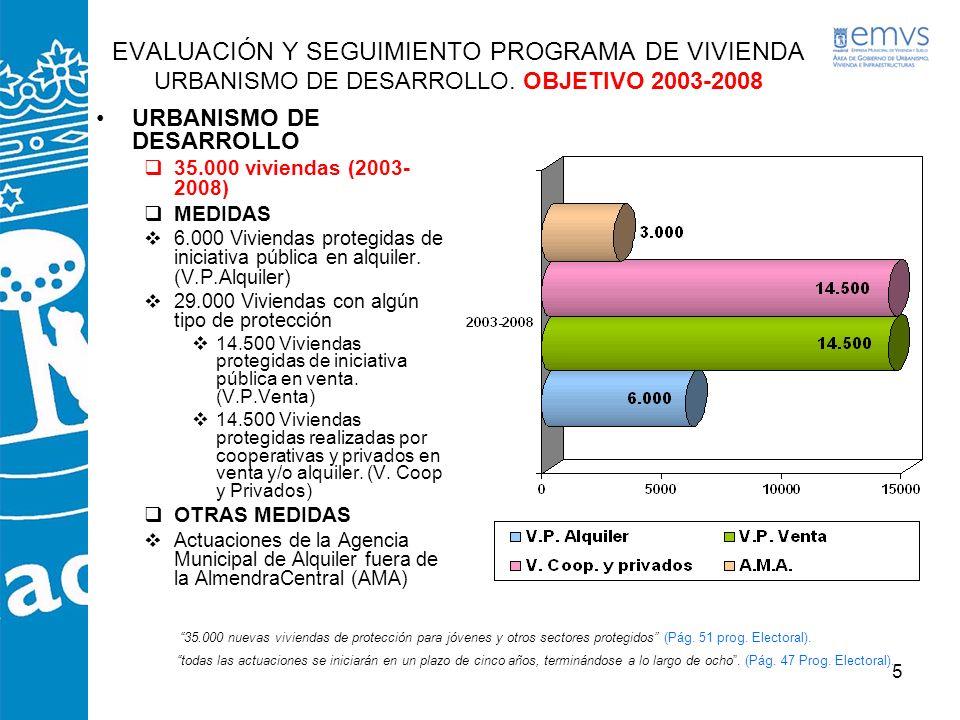 EVALUACIÓN Y SEGUIMIENTO PROGRAMA DE VIVIENDA URBANISMO DE DESARROLLO